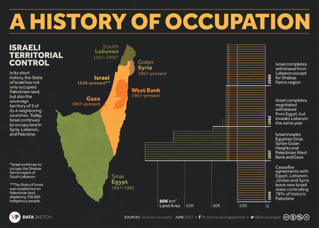 Fifty Years of Israeli Occupation   The Institute for
